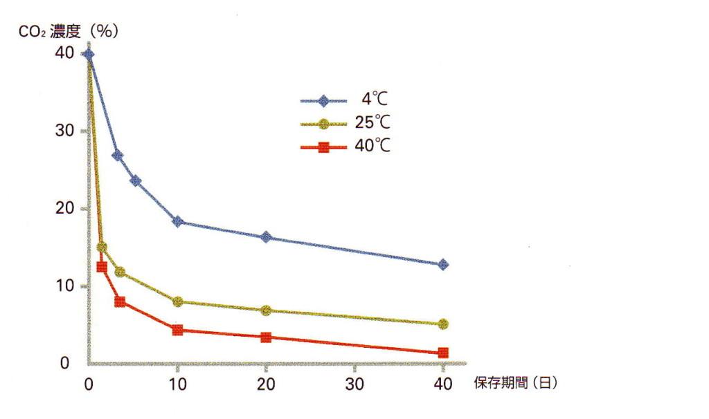 温度と劣化のグラフ